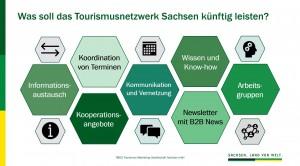 Darstellung der Funktionalitäten des Tourismusnetzwerkes