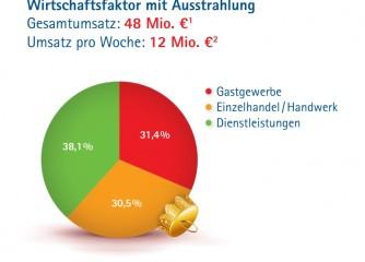 Wirtschaftsfaktor Striezelmarkt: 12 Mio. Euro Umsatz pro Woche