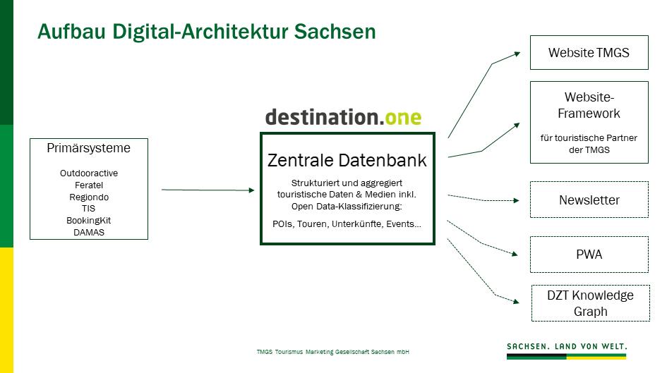 Digital-Architektur Sachsen