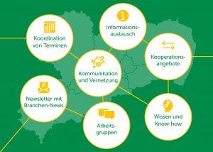 Funktionalitäten Tourismusnetzwerk Sachsen