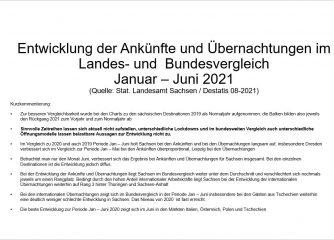 Halbjahresbilanz 2021